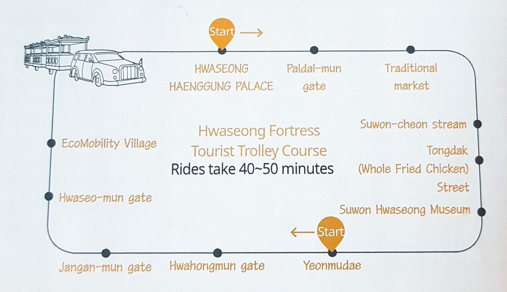 Ruta del trolebús turístico de la fortaleza Hwaseong Suwon.